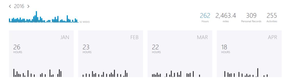 2016 totals